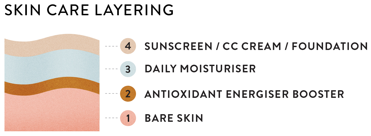 SKIN CARE LAYERING, MADARA COSMETICS