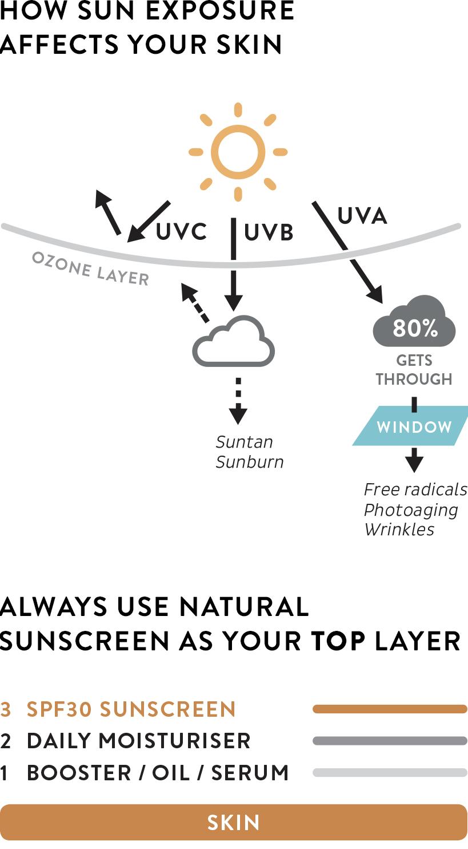 MADARA Cosmetics SPF30 NATURAL SUN PROTECTION